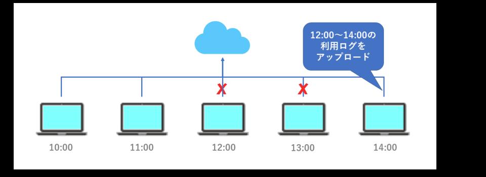 ネットワーク接続なしのイメージ図